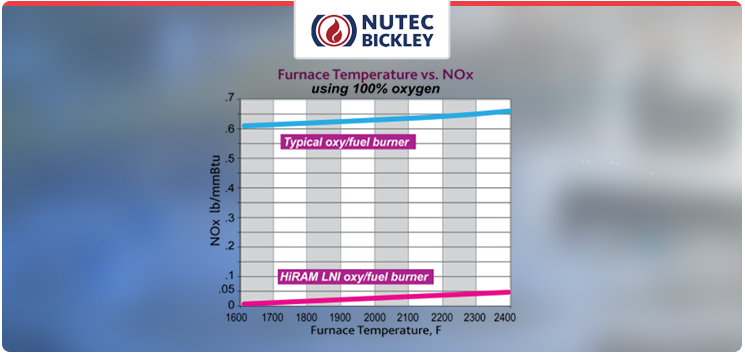 Find out more about our HiRam® LNI™ burners with low NOₓ emissions